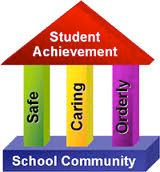Picture shows how a safe, caring, orderly school community improves student achievement.