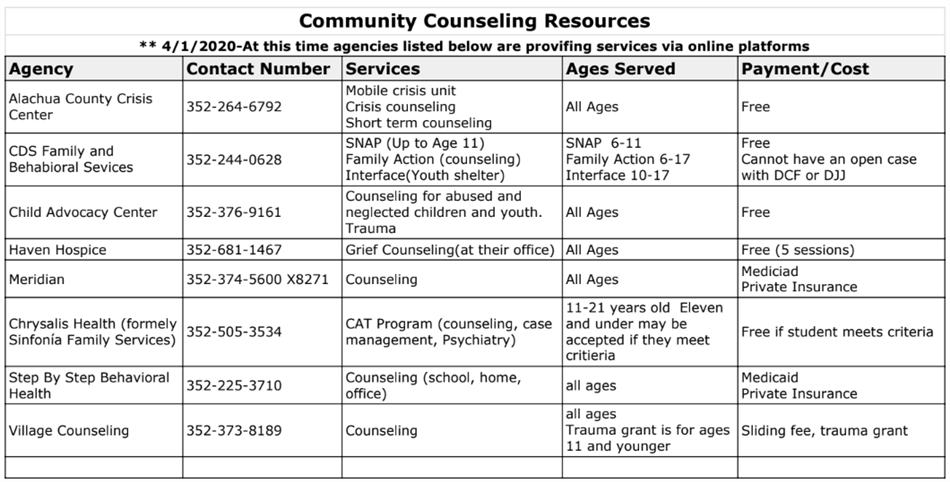 Community Counseling Resources